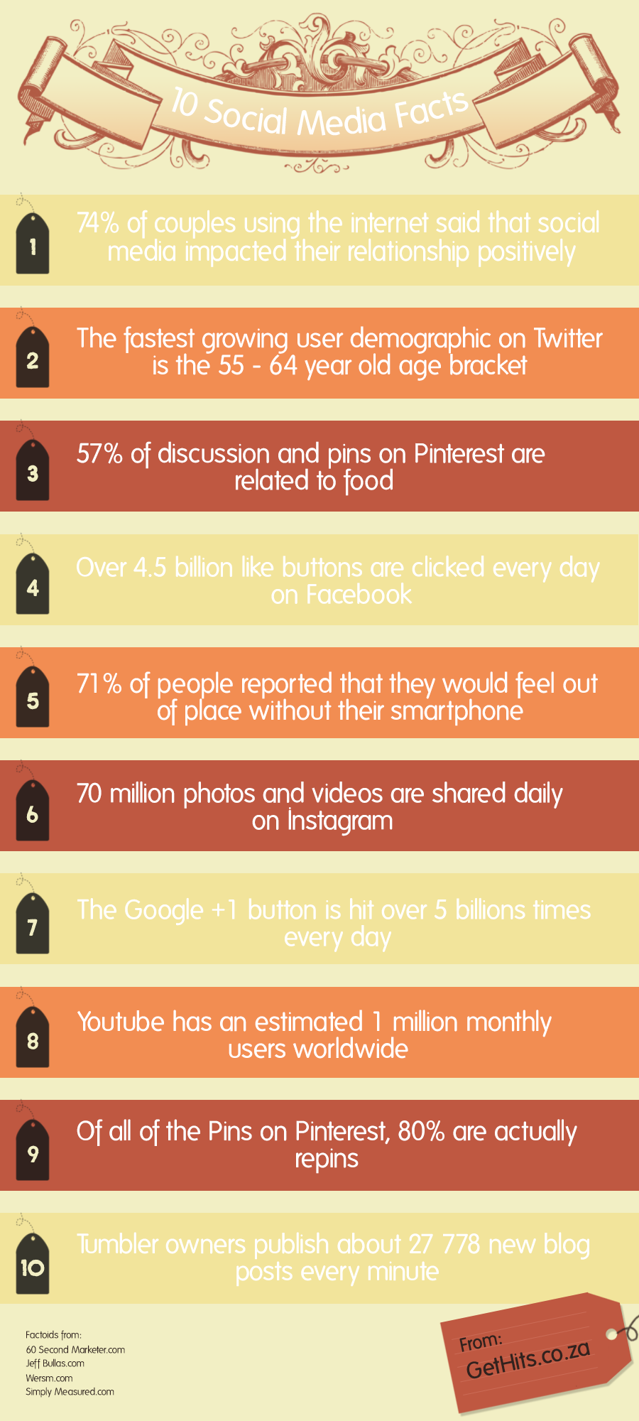 10 Social Media Facts about your favourite platforms